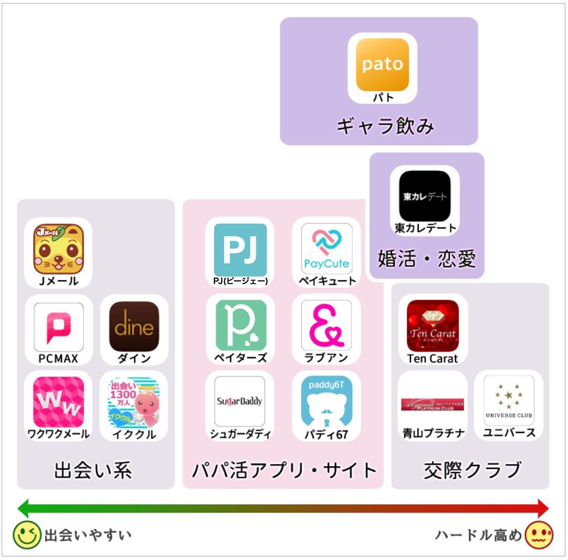 パパ活アプリ分布図